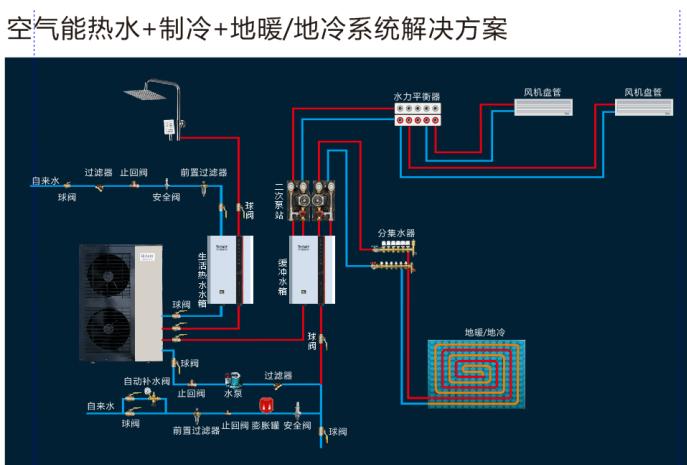 简单三分钟,带你了解lehu66.vip乐虎国际能热泵地暖空调