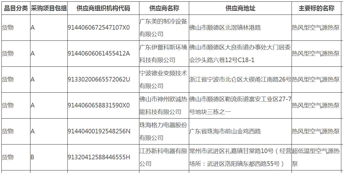 """捷报!伊蕾科斯空气能再次中标石家庄赵县""""煤改电""""项目"""